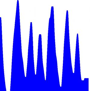 Graf hodnot odeslaných ze slideru Arduino Esplora