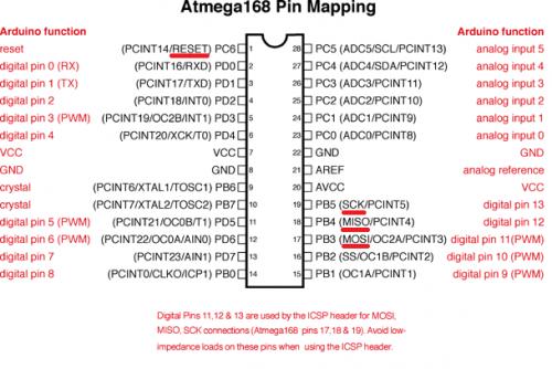 Rozložení pinů ATmega168