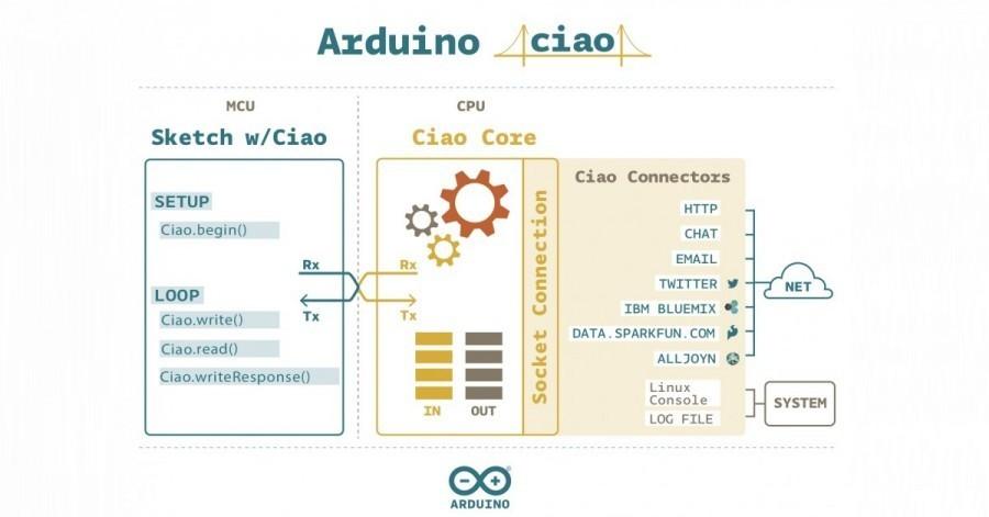 Arduino Ciao je knihovna pro internet věcí