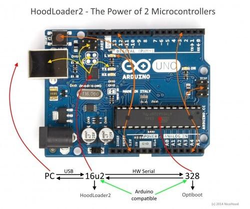 HoodLoader2
