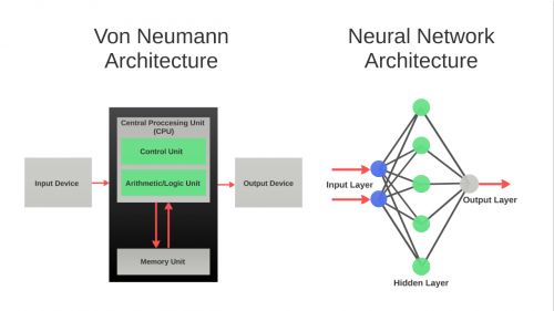 Nákres: rozdíl mezi van Neumannovou a neuronovou architekturou (převzato z https://www.indiegogo.com/projects/braincard-pattern-recognition-for-all#/