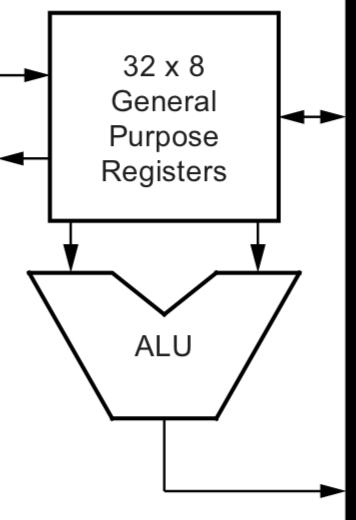 Napojení ALU na GPR