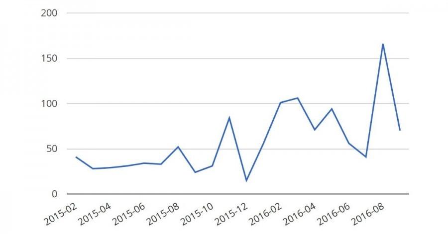 Arduino.cz Fórum - statistika příspěvků