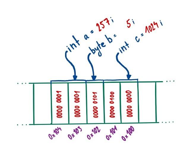 Uložení proměnných v paměti Arduino.