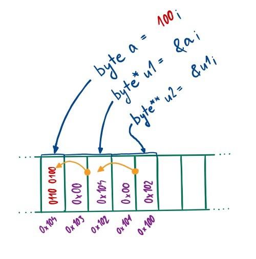 Znázornění proměnných typu ukazatel a míst, kam ukazují
