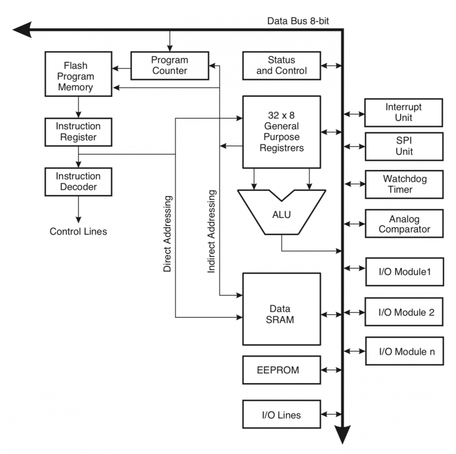 Blokový diaram AVR architektury