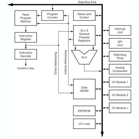 Architektura systému AVR