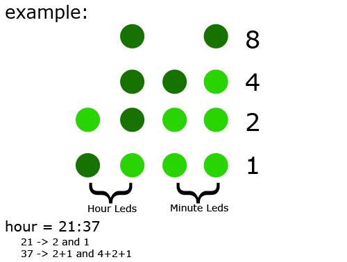 Binární hodiny