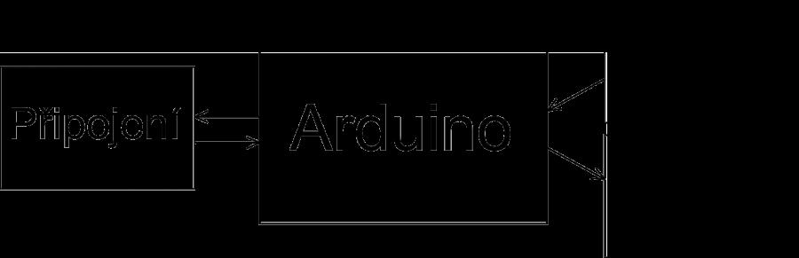 Schéma systému Arduino na Internetu