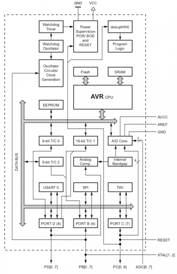 Blokové schéma mikrokontroléru ATmega328