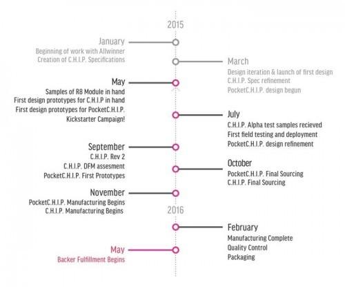 Chip počítač timeline