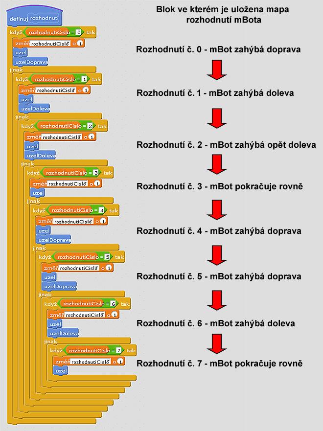 mbot - program labyrint - databáze rozhodnutí