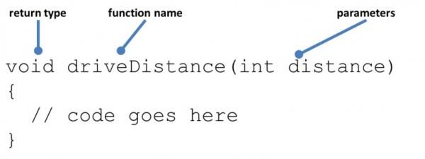Definice funkce