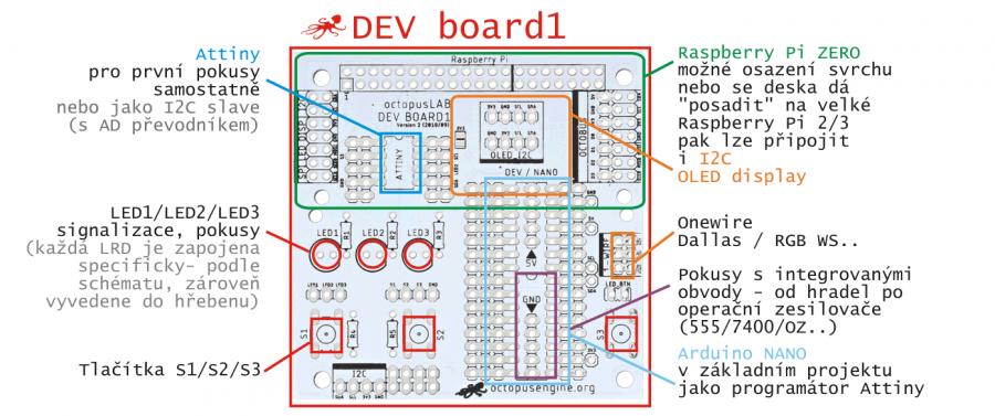 DEV Board - vývojová deska (uživatelské rozhraní)