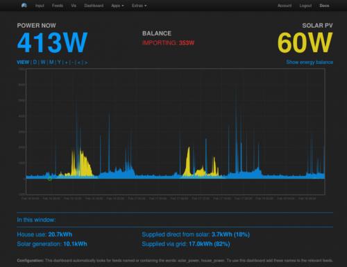 Emon Pi sluneční energie