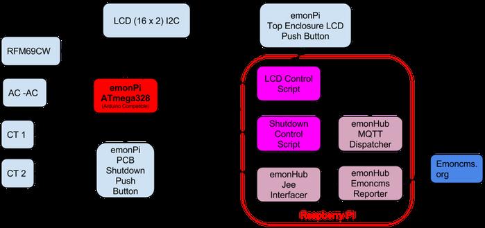 emonPi: Open-hardware monitor energie s Raspberry Pi   Arduino cz