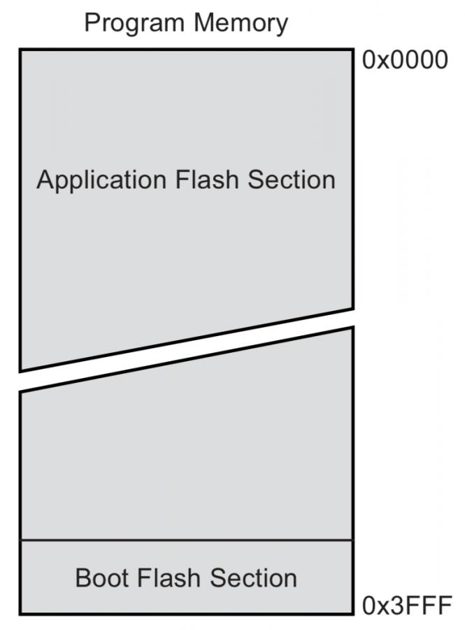 Flash paměť v čipu ATmega328