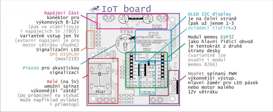 IoT Board (uživatelské rozhraní)