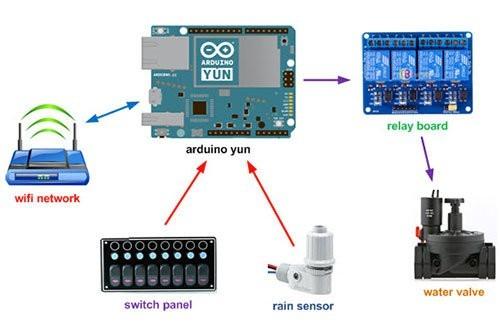 Irrighino Arduino 2