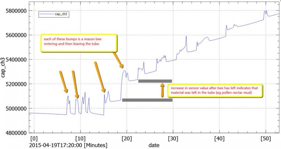 Monitoring aktivity včel s Arduino - Graf naměřených hodnot