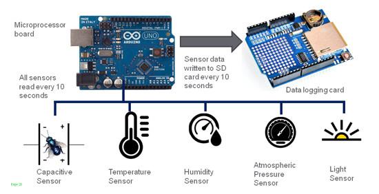 Monitoring včel pomocí Arduino - Schématický nákres systému