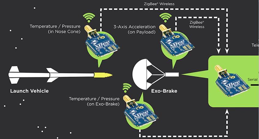 SOAREX-8 bezdrátová síť senzorů