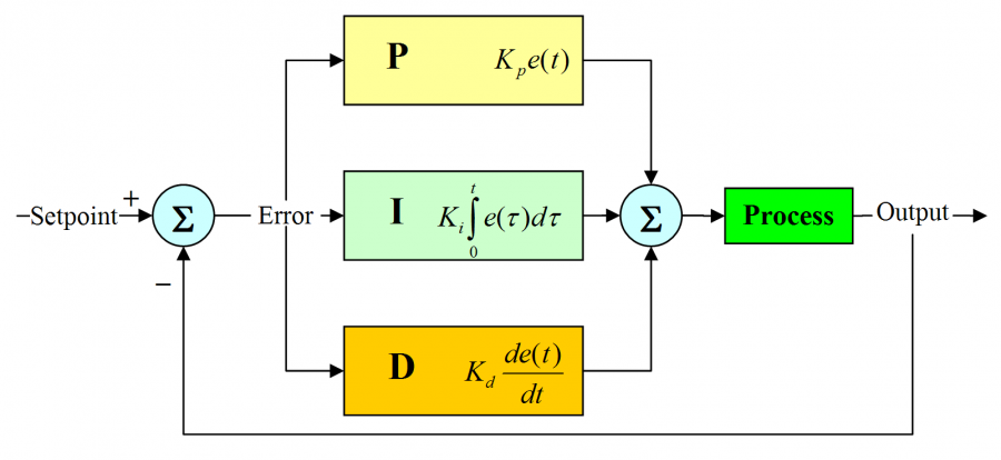 Schéma PID regulátoru