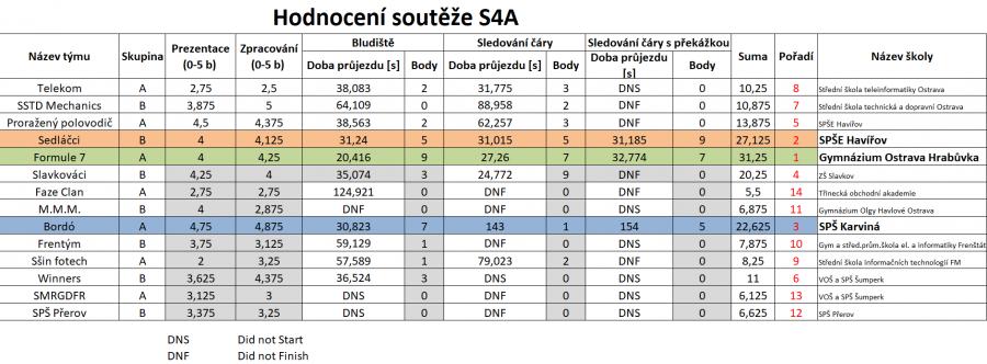 Výsledky soutěže S4A