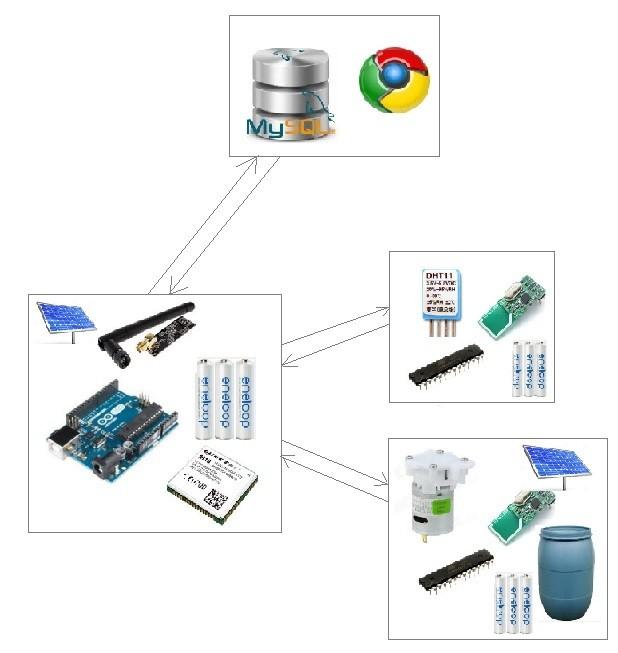 Schéma Arduino GPRS zavlažovacího systému