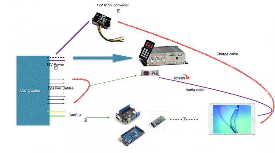 Schéma systému ovládání vozidla s Arduino a Android