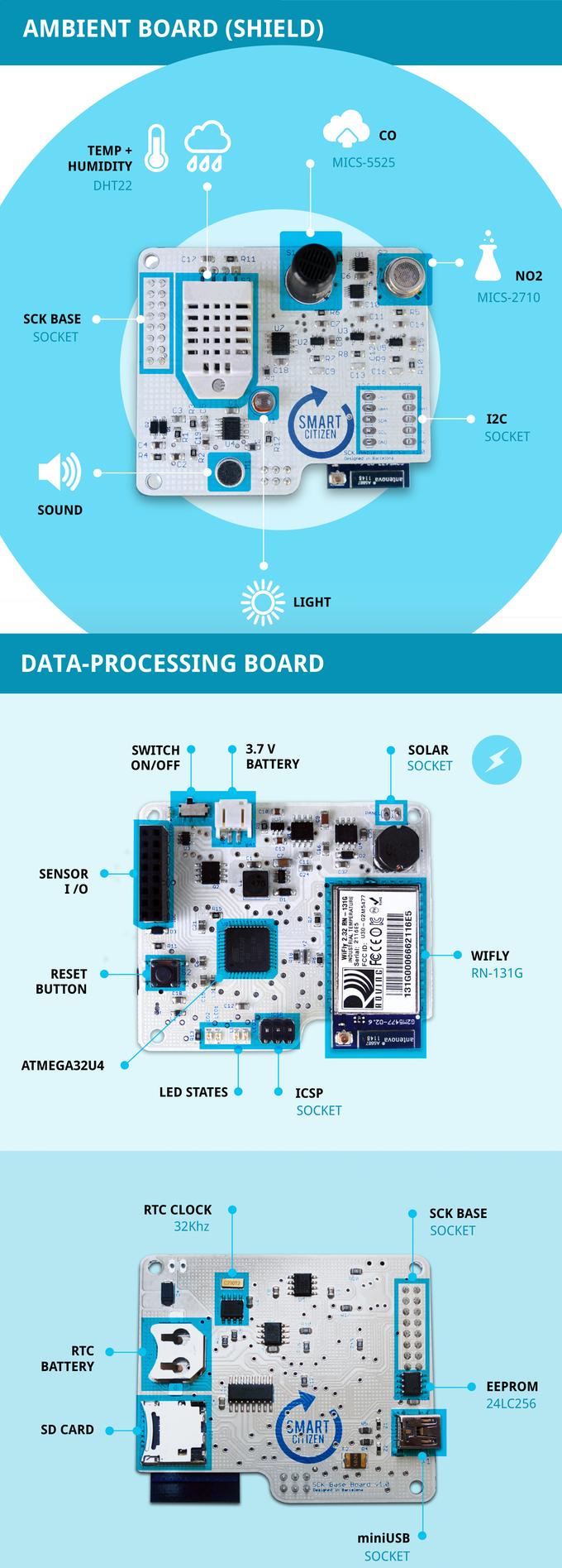 převzato z https://www.kickstarter.com/projects/acrobotic/the-smart-citizen-kit-crowdsourced-environmental-m/description