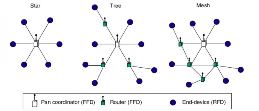 Možné topologie zařízení používající protokol ZigBee