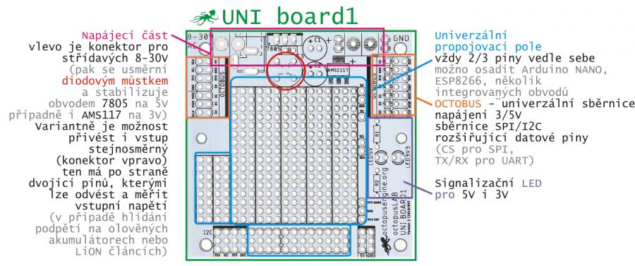 UNI Board - univerzální deska (uživatelské rozhraní)