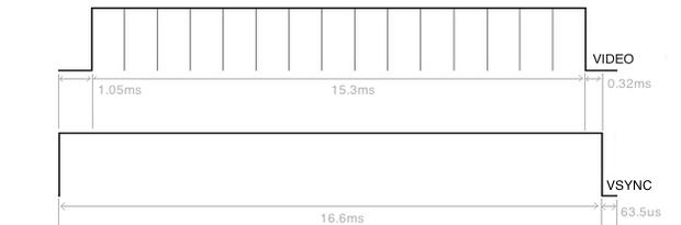Průběh VGA signálu - vertikální synchronizace [zdroj: http://damian.pecke.tt/vga-on-the-arduino-with-no-external-parts