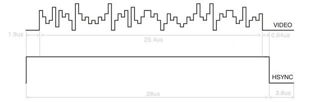 Průběh VGA signálu - horizontální synchronizace (zdroj: http://dpeckett.com/vga-on-the-arduino-with-no-external-parts)