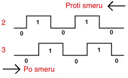 Výstup rotačního enkodéru (http://www.learningaboutelectronics.com/Articles/Rotary-encoder-circuit.php)