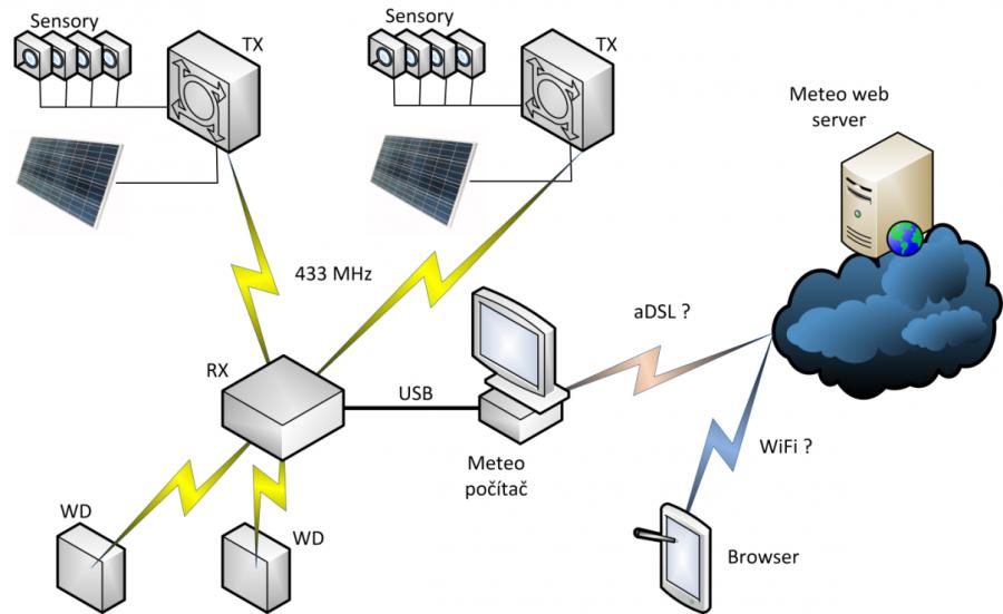 Arduino meteostanice WeatherDuino Pro 2 - Blokové schéma
