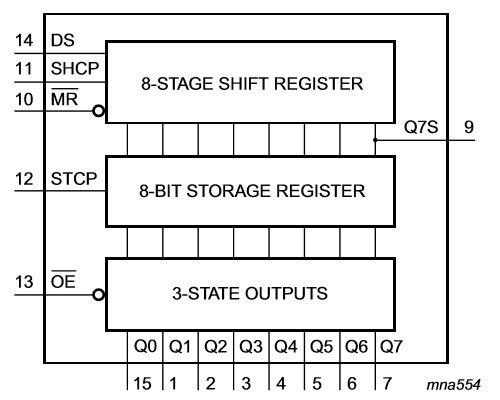 Vnitřní schéma obvodu 74HC595