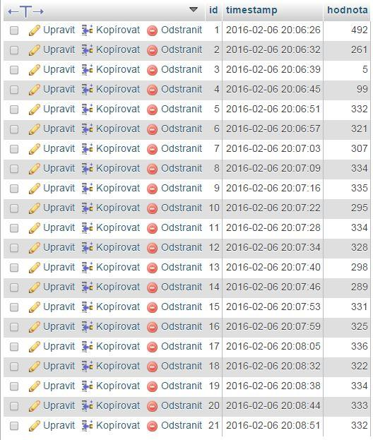 Hodnoty v MySQL - Ovládání Arduina přes internet